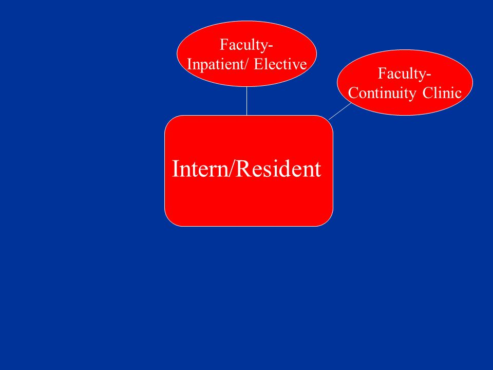 Faculty- Continuity Clinic Intern/Resident Faculty- Inpatient/ Elective