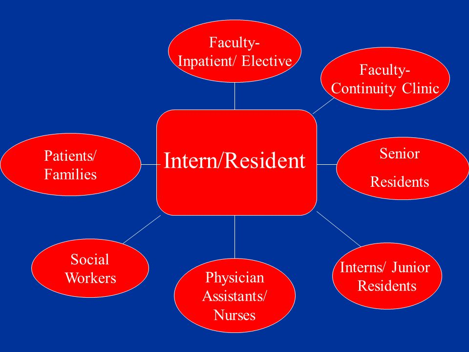 Faculty- Continuity Clinic Interns/ Junior Residents Social Workers Patients/ Families Intern/Resident Senior Residents Physician Assistants/ Nurses Faculty- Inpatient/ Elective