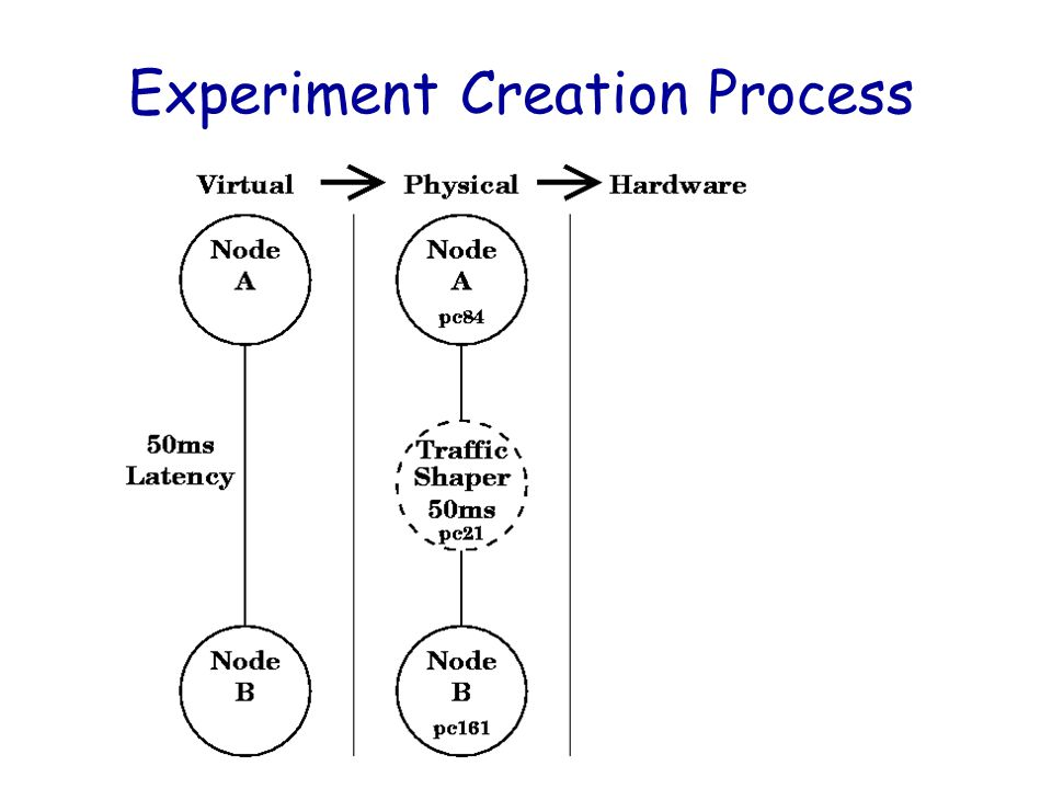 winter 2008 Evaluation Tools36 Experiment Creation Process