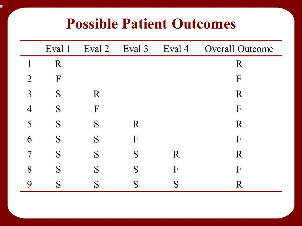 Possible Patient Outcomes Eval 1Eval 2Eval 3Eval 4Overall Outcome 1RR 2FF 3SRR 4SFF 5SSRR 6SSFF 7SSSRR 8SSSFF 9SSSSR