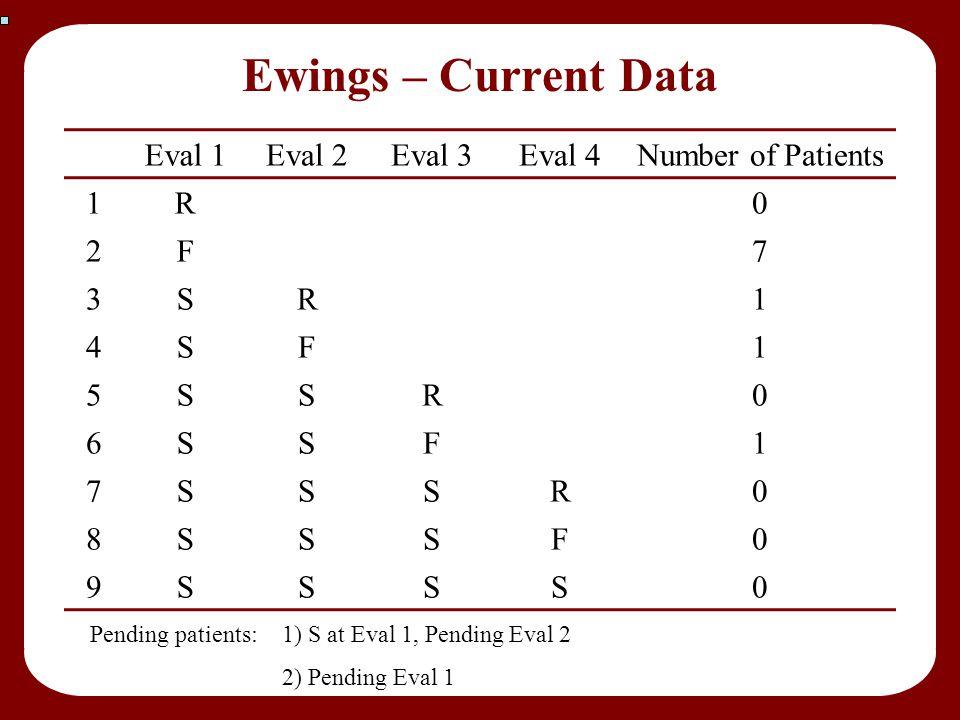 Ewings – Current Data Eval 1Eval 2Eval 3Eval 4Number of Patients 1R0 2F7 3SR1 4SF1 5SSR0 6SSF1 7SSSR0 8SSSF0 9SSSS0 Pending patients: 1) S at Eval 1,