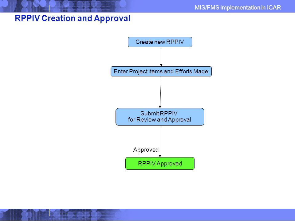 MIS/FMS Implementation in ICAR RPPIV Creation and Approval Create new RPPIV Enter Project Items and Efforts Made Submit RPPIV for Review and Approval RPPIV Approved Approved