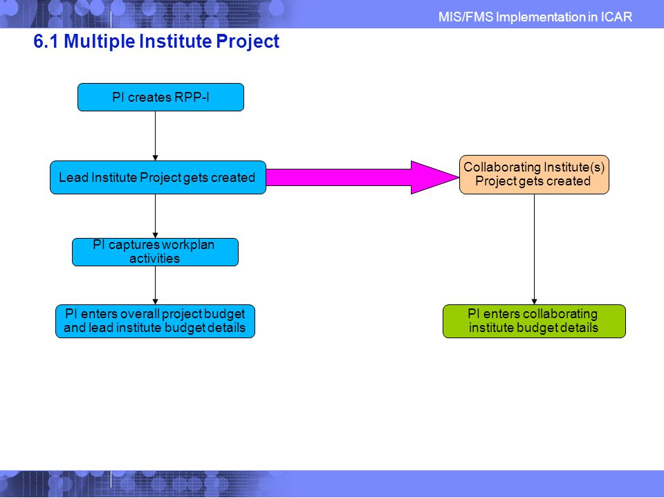 MIS/FMS Implementation in ICAR 6.1 Multiple Institute Project Collaborating Institute(s) Project gets created Lead Institute Project gets created PI creates RPP-I PI captures workplan activities PI enters collaborating institute budget details PI enters overall project budget and lead institute budget details