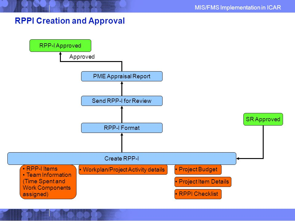 MIS/FMS Implementation in ICAR RPPI Creation and Approval SR Approved Create RPP-I Project Budget Workplan/Project Activity details PME Appraisal Report RPP-I Approved Approved RPP-I Format Send RPP-I for Review RPPI Checklist Project Item Details RPP-I Items Team Information (Time Spent and Work Components assigned)
