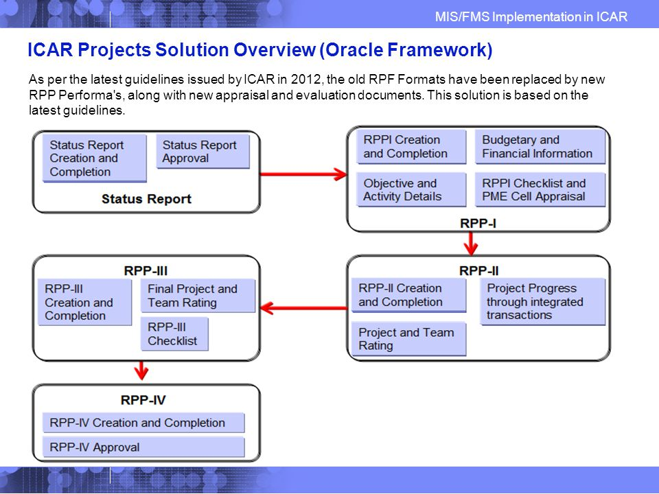 MIS/FMS Implementation in ICAR ICAR Projects Solution Overview (Oracle Framework) As per the latest guidelines issued by ICAR in 2012, the old RPF Formats have been replaced by new RPP Performa s, along with new appraisal and evaluation documents.