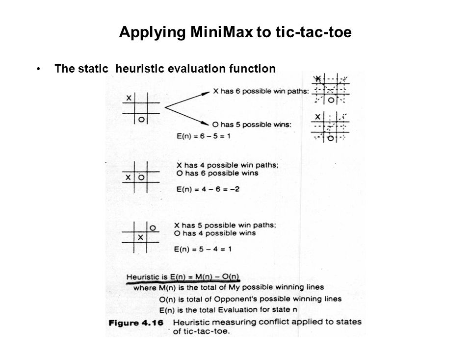 Applying MiniMax to tic-tac-toe The static heuristic evaluation function