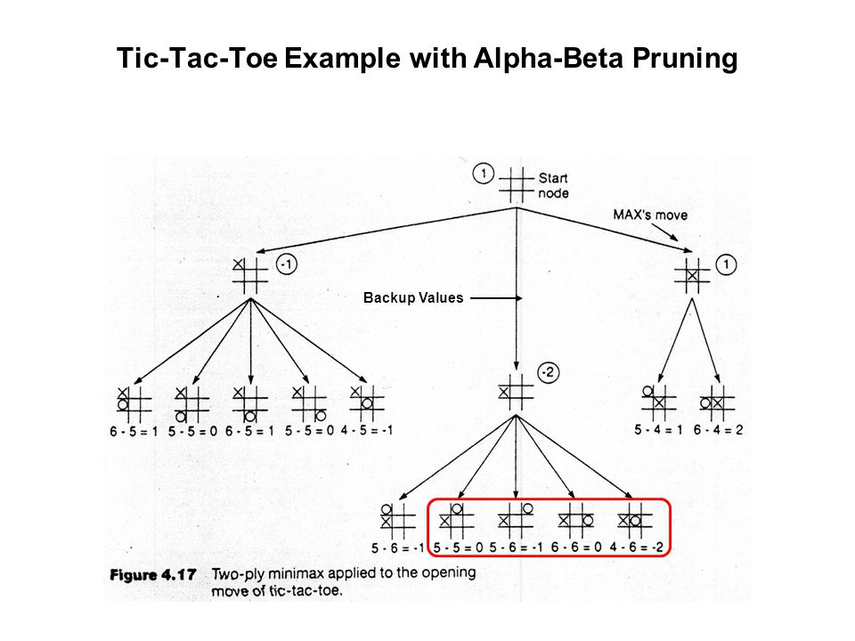 Tic-Tac-Toe Example with Alpha-Beta Pruning Backup Values