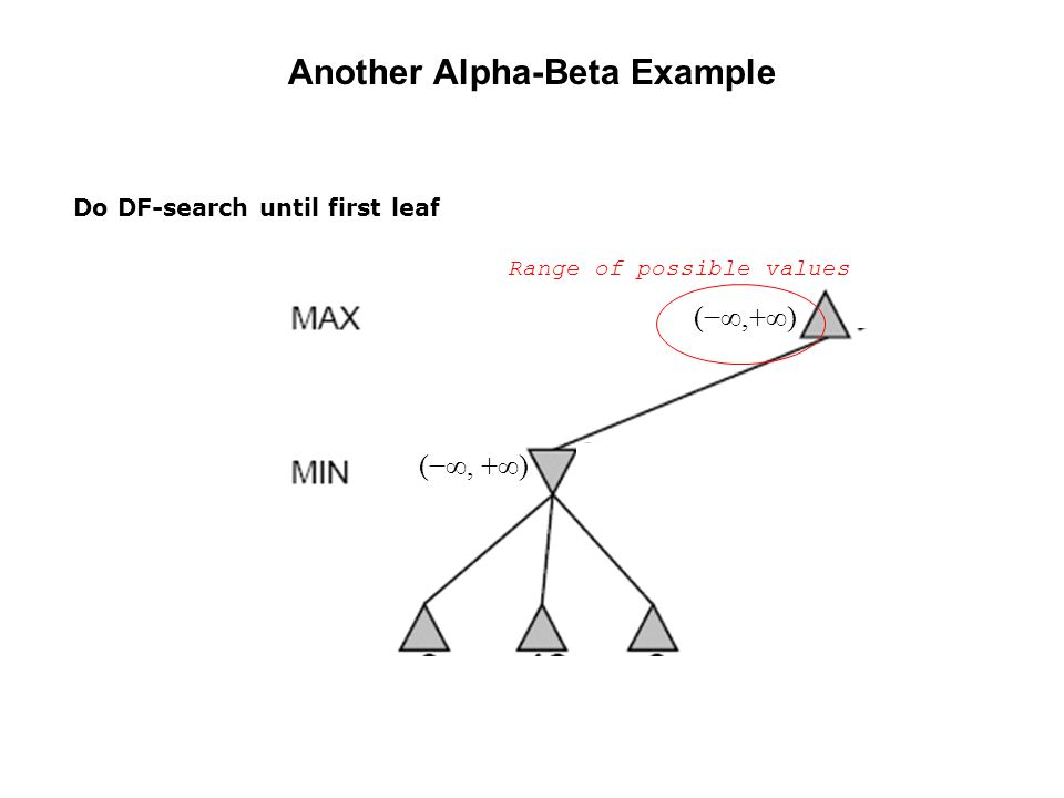 Another Alpha-Beta Example (−∞, +∞) Range of possible values Do DF-search until first leaf