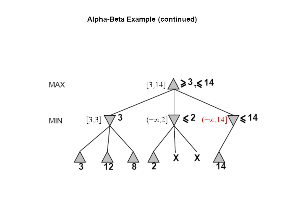 Alpha-Beta Example (continued) (−∞,2] [3,14] [3,3](−∞,14],