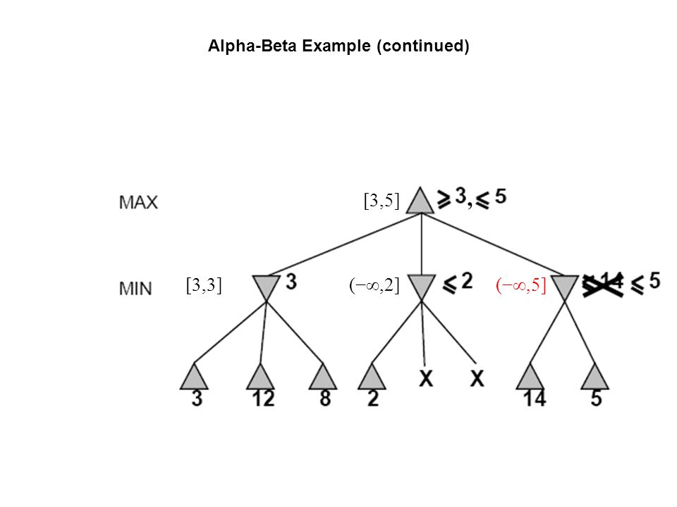 Alpha-Beta Example (continued) (−∞,2] [3,5] [3,3](−∞,5],