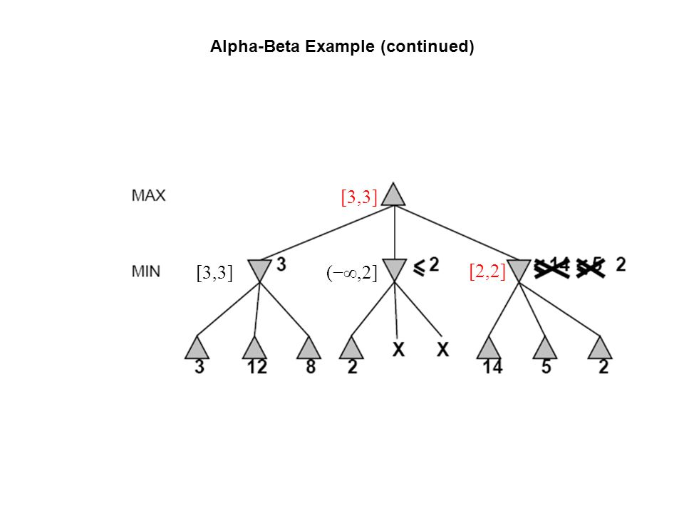 Alpha-Beta Example (continued) [2,2] (−∞,2] [3,3]