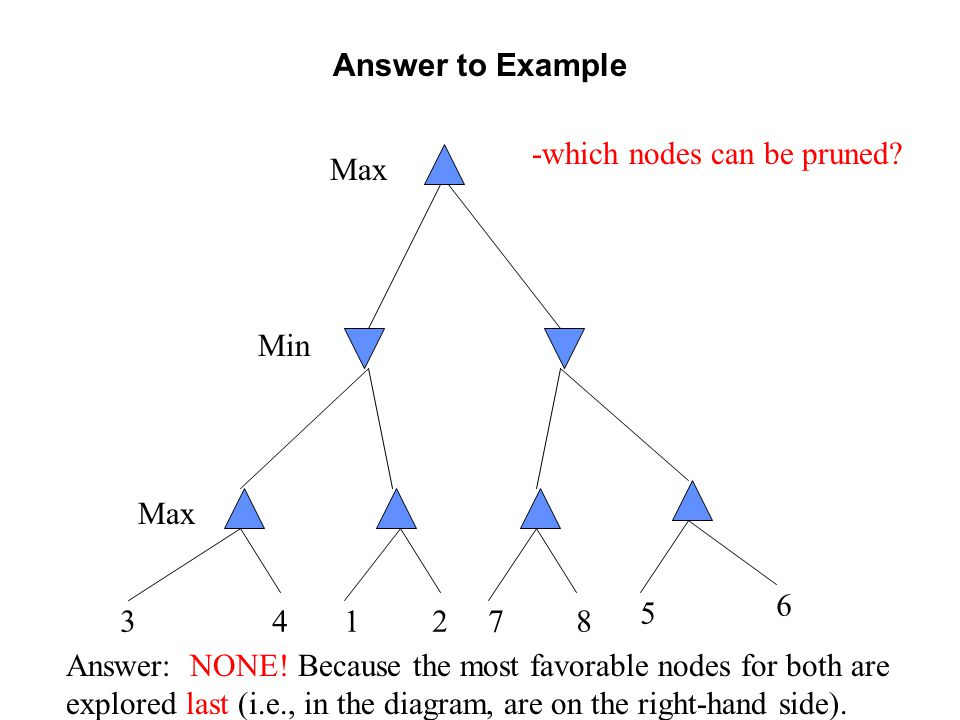 Answer to Example 341278 5 6 -which nodes can be pruned? Answer: NONE! Because the most favorable nodes for both are explored last (i.e., in the diagr