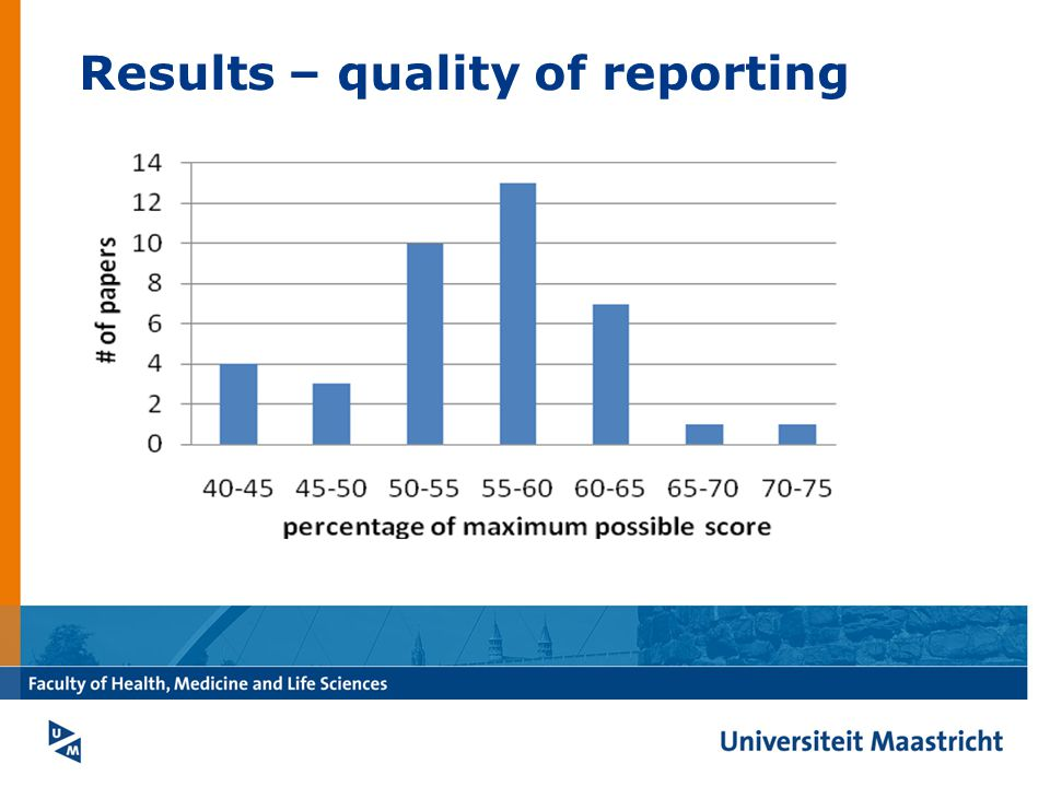 Results – quality of reporting