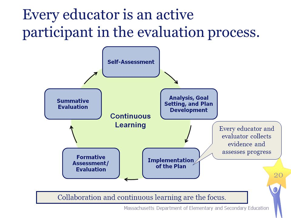 20 Every educator is an active participant in the evaluation process. Collaboration and continuous learning are the focus. Every educator and evaluato