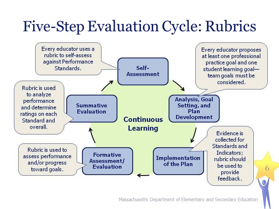Five-Step Evaluation Cycle: Rubrics 4 Massachusetts Department of Elementary and Secondary Education