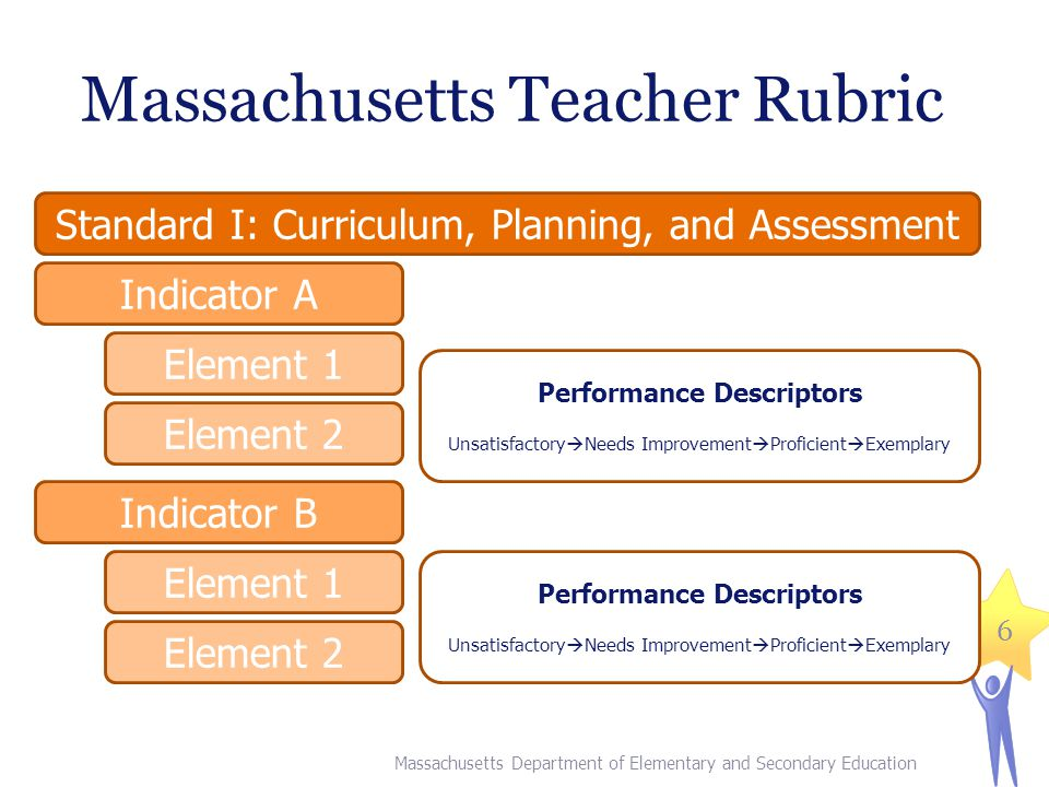 Massachusetts Teacher Rubric Massachusetts Department of Elementary and Secondary Education Standard I: Curriculum, Planning, and Assessment Indicator