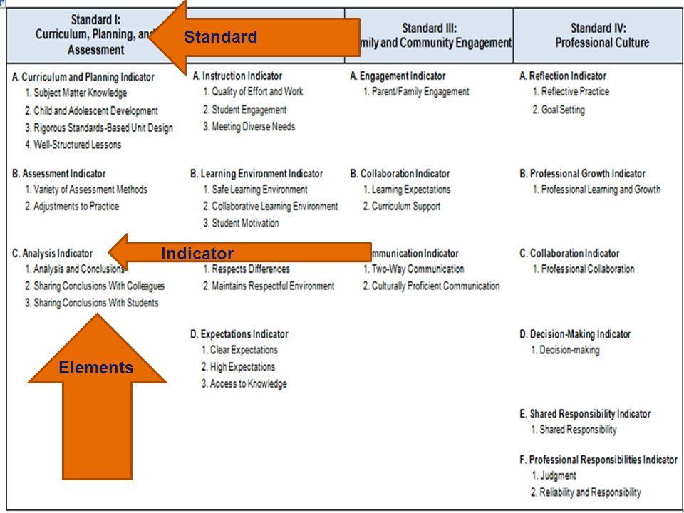 8 Elements Indicator Standard