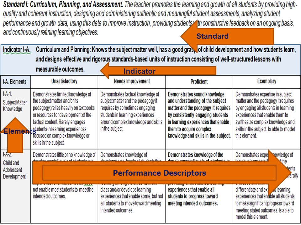 Massachusetts Teacher Performance Rubric Massachusetts Department of Elementary and Secondary Education 10 Standards:Broad categories of knowledge and skills Indicators:Specific knowledge, skills, and behaviors for each standard Elements:Subcategories of knowledge, skills, and behaviors for each indicator Performance Descriptors: Unsatisfactory – Needs Improvement – Proficient – Exemplary