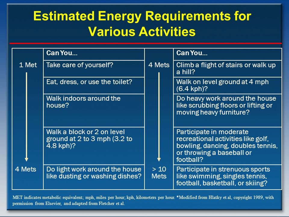 Estimated Energy Requirements for Various Activities Can You… 1 MetTake care of yourself?4 MetsClimb a flight of stairs or walk up a hill.