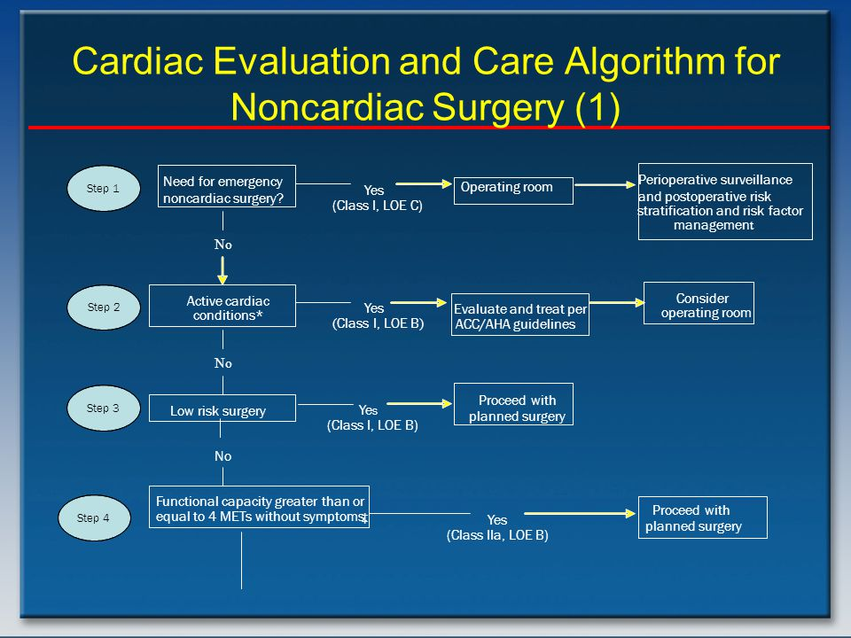 Cardiac Evaluation and Care Algorithm for Noncardiac Surgery (1) Need for emergency noncardiac surgery.