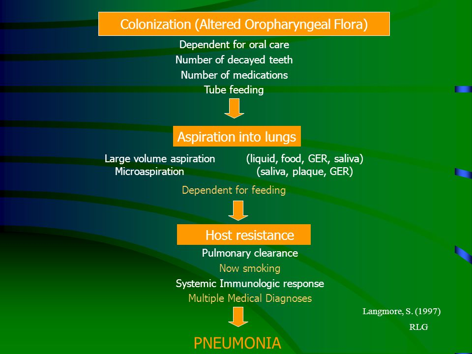 RLG Colonization (Altered Oropharyngeal Flora) Dependent for oral care Number of decayed teeth Number of medications Tube feeding Aspiration into lung