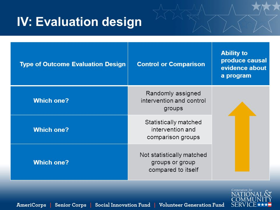 IV: Evaluation design Type of Outcome Evaluation DesignControl or Comparison Ability to produce causal evidence about a program Which one? Randomly as