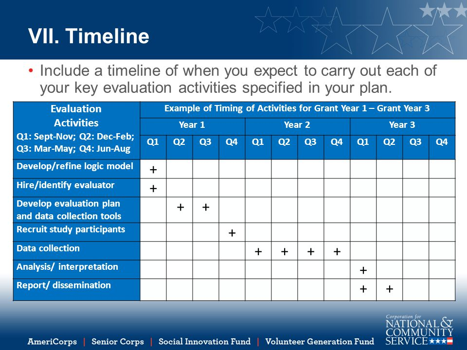 VII. Timeline Include a timeline of when you expect to carry out each of your key evaluation activities specified in your plan. Evaluation Activities