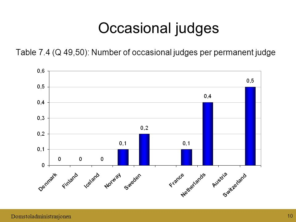 Domstoladministrasjonen 10 Occasional judges Table 7.4 (Q 49,50): Number of occasional judges per permanent judge