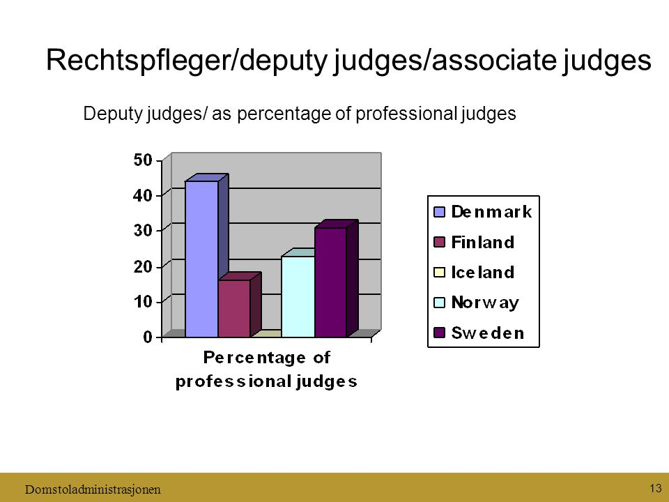 Domstoladministrasjonen 13 Rechtspfleger/deputy judges/associate judges Deputy judges/ as percentage of professional judges