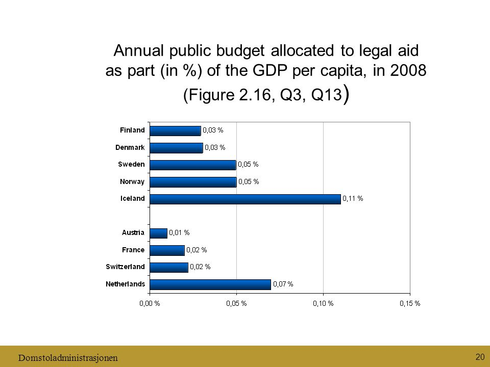 Domstoladministrasjonen 20 Annual public budget allocated to legal aid as part (in %) of the GDP per capita, in 2008 (Figure 2.16, Q3, Q13 )