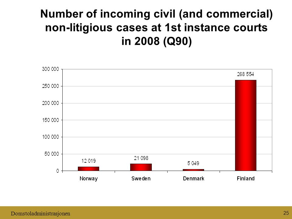 Domstoladministrasjonen 25 Number of incoming civil (and commercial) non-litigious cases at 1st instance courts in 2008 (Q90)