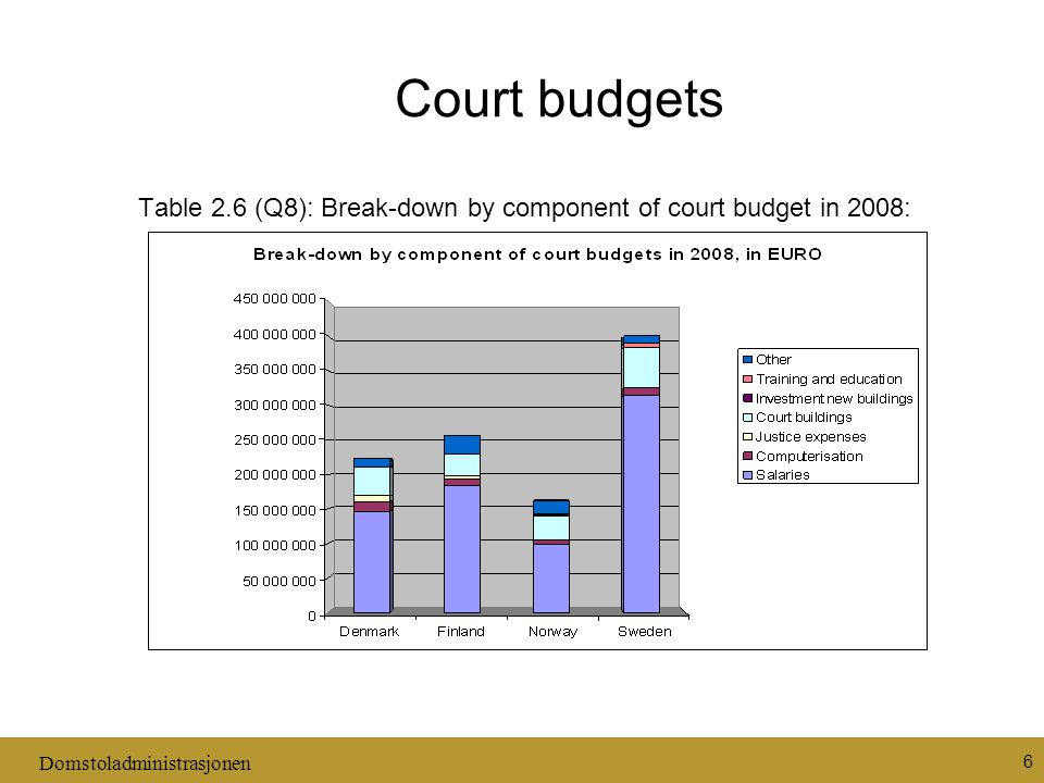 Domstoladministrasjonen 6 Court budgets Table 2.6 (Q8): Break-down by component of court budget in 2008:
