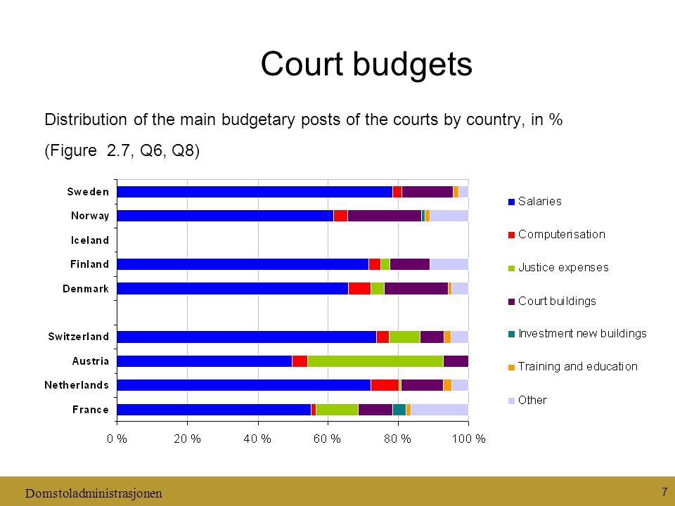 Domstoladministrasjonen 7 Court budgets Distribution of the main budgetary posts of the courts by country, in % (Figure 2.7, Q6, Q8)