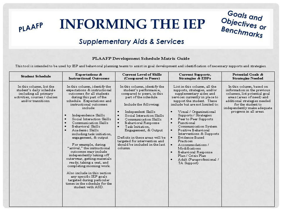 INFORMING THE IEP Supplementary Aids & Services Goals and Objectives or Benchmarks PLAAFP