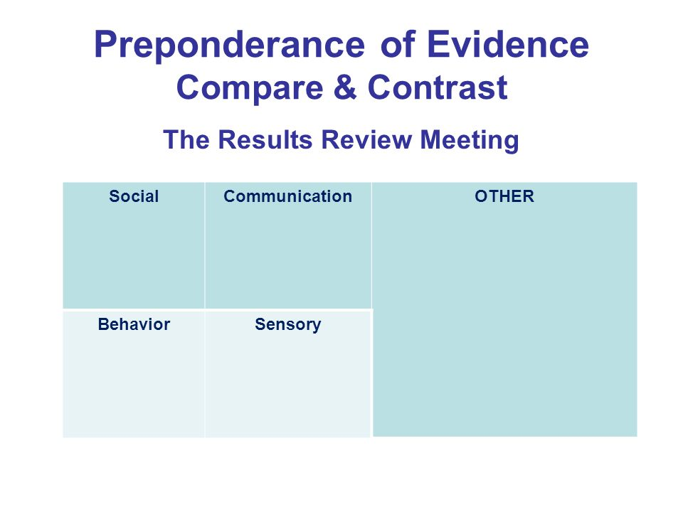 Preponderance of Evidence Compare & Contrast The Results Review Meeting SocialCommunicationOTHER BehaviorSensory