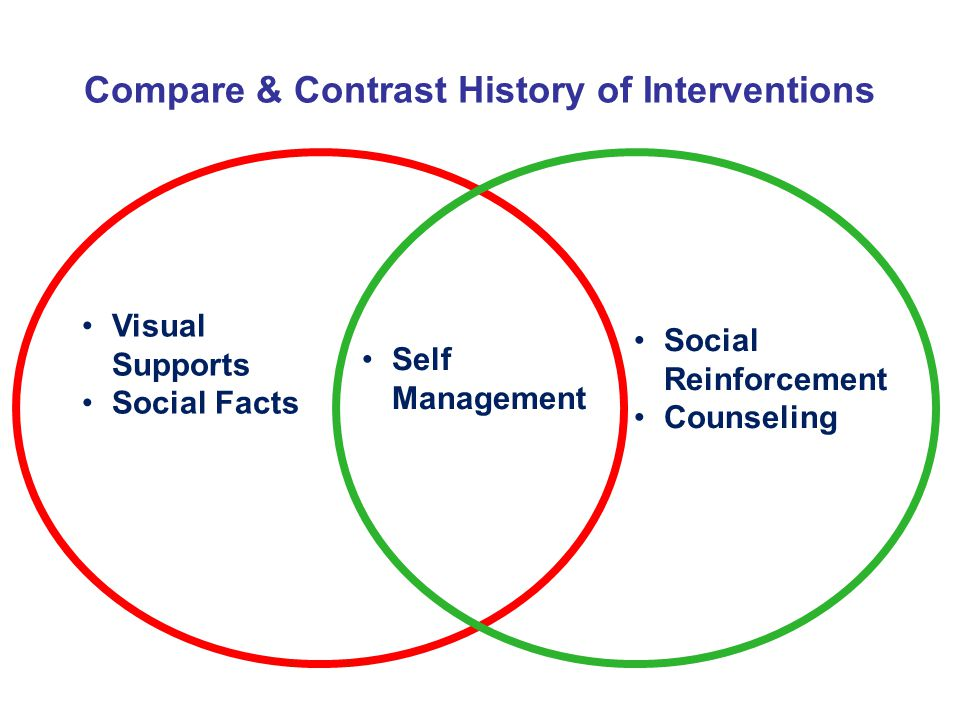 Compare & Contrast History of Interventions Visual Supports Social Facts Self Management Social Reinforcement Counseling