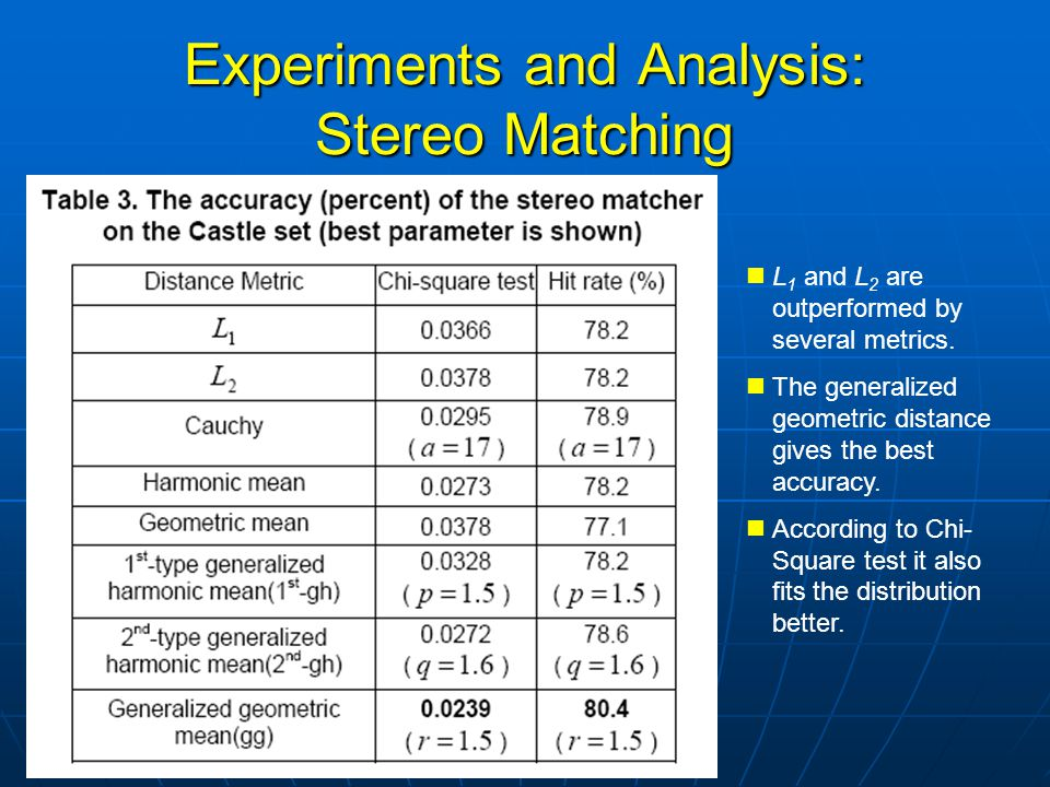 Experiments and Analysis: Stereo Matching L 1 and L 2 are outperformed by several metrics.