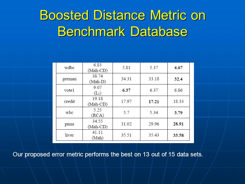 Boosted Distance Metric on Benchmark Database Our proposed error metric performs the best on 13 out of 15 data sets.