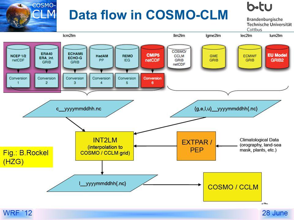 WRF `1228 June Data flow in COSMO-CLM Fig.: B.Rockel (HZG)