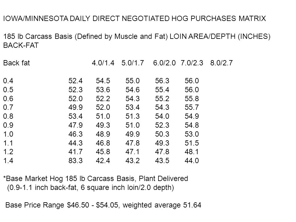 IOWA/MINNESOTA DAILY DIRECT NEGOTIATED HOG PURCHASES MATRIX 185 lb Carcass Basis (Defined by Muscle and Fat) LOIN AREA/DEPTH (INCHES) BACK-FAT Back fat 4.0/1.4 5.0/1.7 6.0/2.0 7.0/2.38.0/2.7 0.4 52.4 54.5 55.0 56.3 56.0 0.5 52.3 53.6 54.6 55.4 56.0 0.6 52.0 52.2 54.3 55.2 55.8 0.7 49.9 52.0 53.4 54.3 55.7 0.8 53.4 51.0 51.3 54.0 54.9 0.9 47.9 49.3 51.0 52.3 54.8 1.0 46.3 48.9 49.9 50.3 53.0 1.1 44.3 46.8 47.8 49.3 51.5 1.2 41.7 45.8 47.1 47.8 48.1 1.4 83.3 42.4 43.2 43.5 44.0 *Base Market Hog 185 lb Carcass Basis, Plant Delivered (0.9-1.1 inch back-fat, 6 square inch loin/2.0 depth) Base Price Range $46.50 - $54.05, weighted average 51.64