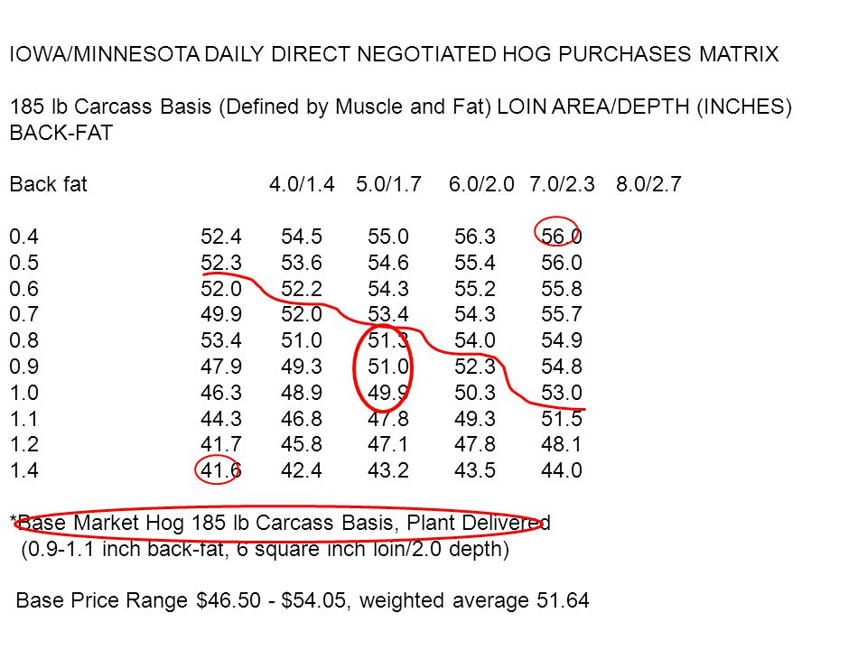 IOWA/MINNESOTA DAILY DIRECT NEGOTIATED HOG PURCHASES MATRIX 185 lb Carcass Basis (Defined by Muscle and Fat) LOIN AREA/DEPTH (INCHES) BACK-FAT Back fat 4.0/1.4 5.0/1.7 6.0/2.0 7.0/2.38.0/2.7 0.4 52.4 54.5 55.0 56.3 56.0 0.5 52.3 53.6 54.6 55.4 56.0 0.6 52.0 52.2 54.3 55.2 55.8 0.7 49.9 52.0 53.4 54.3 55.7 0.8 53.4 51.0 51.3 54.0 54.9 0.9 47.9 49.3 51.0 52.3 54.8 1.0 46.3 48.9 49.9 50.3 53.0 1.1 44.3 46.8 47.8 49.3 51.5 1.2 41.7 45.8 47.1 47.8 48.1 1.4 41.6 42.4 43.2 43.5 44.0 *Base Market Hog 185 lb Carcass Basis, Plant Delivered (0.9-1.1 inch back-fat, 6 square inch loin/2.0 depth) Base Price Range $46.50 - $54.05, weighted average 51.64/cwt HCW or 37.18/cwt live 15.00 Difference 10.8 Live Basis