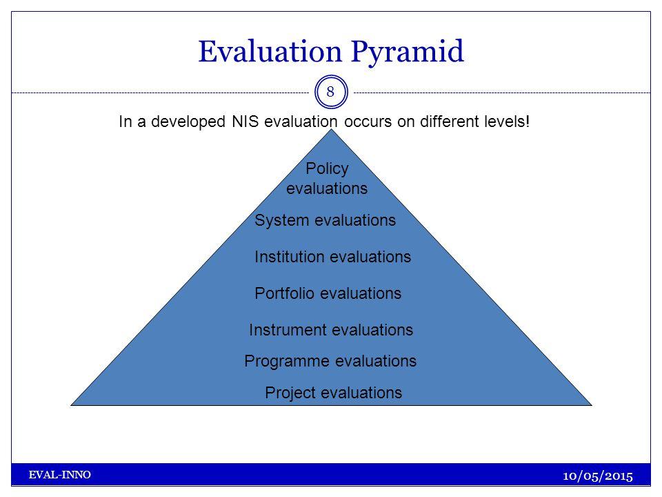 Evaluation Pyramid 10/05/2015 EVAL-INNO 8 Project evaluations Programme evaluations Institution evaluations Portfolio evaluations System evaluations P