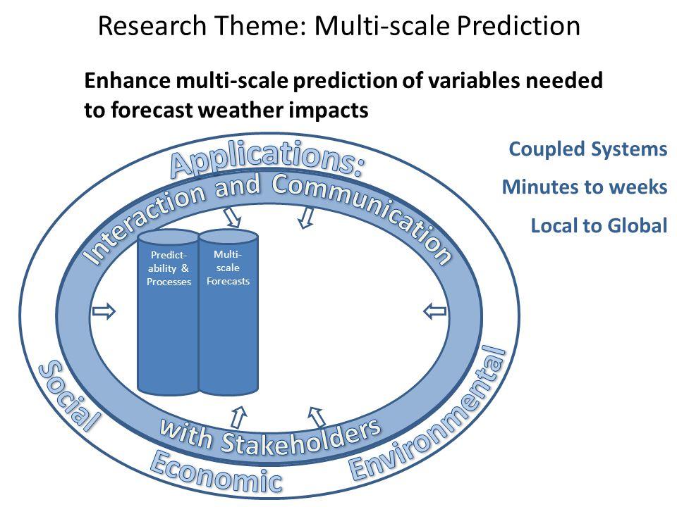 Research Theme: Multi-scale Prediction Enhance multi-scale prediction of variables needed to forecast weather impacts Predict- ability & Processes Mul