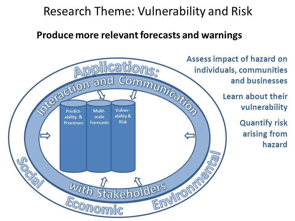 Research Theme: Vulnerability and Risk Produce more relevant forecasts and warnings Predict- ability & Processes Multi- scale Forecasts Assess impact of hazard on individuals, communities and businesses Learn about their vulnerability Quantify risk arising from hazard Vulner- ability & Risk