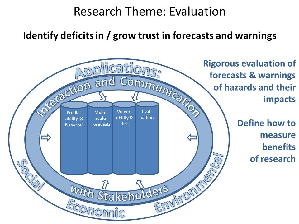 Research Theme: Evaluation Identify deficits in / grow trust in forecasts and warnings Predict- ability & Processes Multi- scale Forecasts Vulner- abi