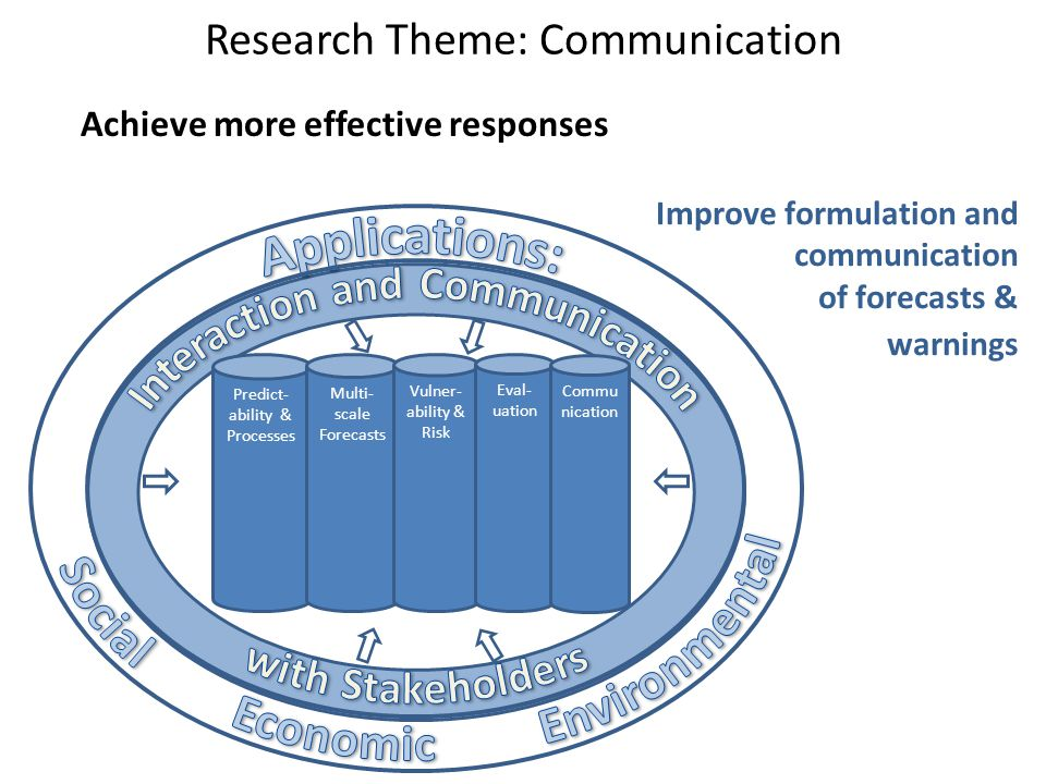 Research Theme: Communication Achieve more effective responses Predict- ability & Processes Multi- scale Forecasts Vulner- ability & Risk Eval- uation Improve formulation and communication of forecasts & warnings Commu nication