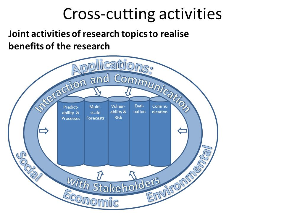 Cross-cutting activities Vulner- ability & Risk Multi- scale Forecasts Eval- uation Commu nication Predict- ability & Processes Joint activities of re