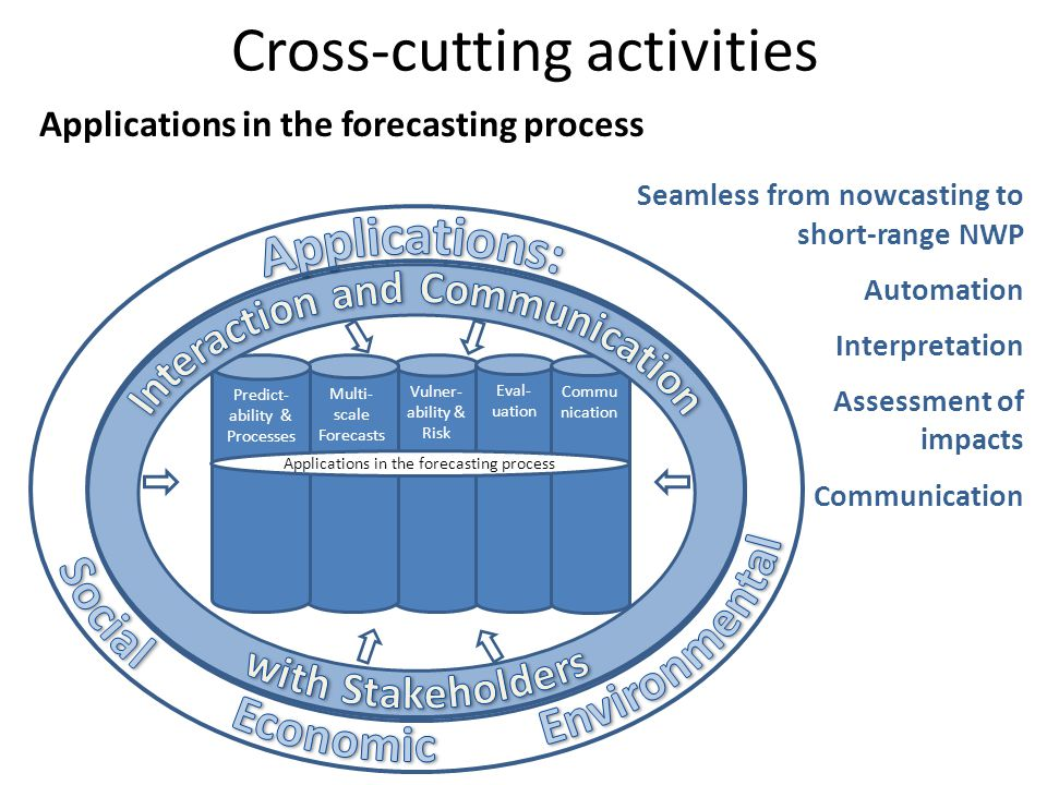 Cross-cutting activities Vulner- ability & Risk Multi- scale Forecasts Eval- uation Commu nication Predict- ability & Processes Applications in the forecasting process Seamless from nowcasting to short-range NWP Automation Interpretation Assessment of impacts Communication