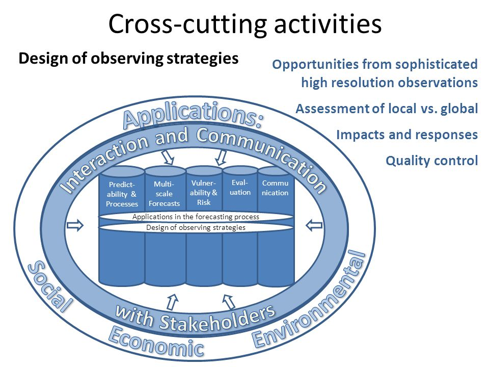 Cross-cutting activities Vulner- ability & Risk Multi- scale Forecasts Eval- uation Commu nication Predict- ability & Processes Design of observing strategies Applications in the forecasting process Design of observing strategies Opportunities from sophisticated high resolution observations Assessment of local vs.