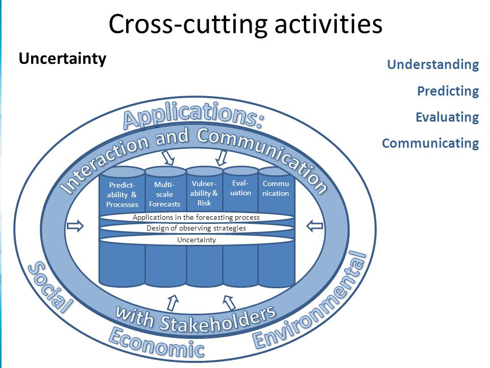 Cross-cutting activities Vulner- ability & Risk Multi- scale Forecasts Eval- uation Commu nication Predict- ability & Processes Uncertainty Design of